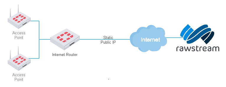 Static Public IP deployment